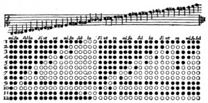 Tablature de la clarinette dans l'Encyclopédie