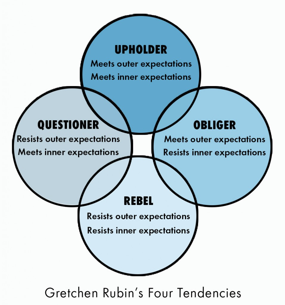 Gretchen Rubin - 4 tendancies